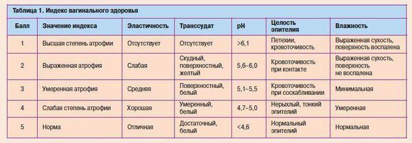 Старческий кольпит : причины, симптомы, диагностика, лечение