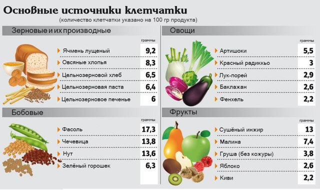 Роль питания в развитии геморроя