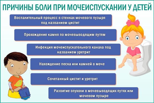 Боль при мочеиспускании у детей
