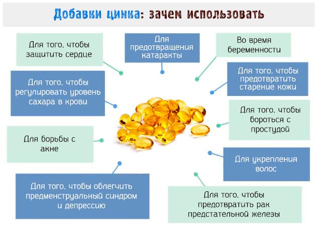 Диетические добавки, содержащие цинк : инструкция по применению